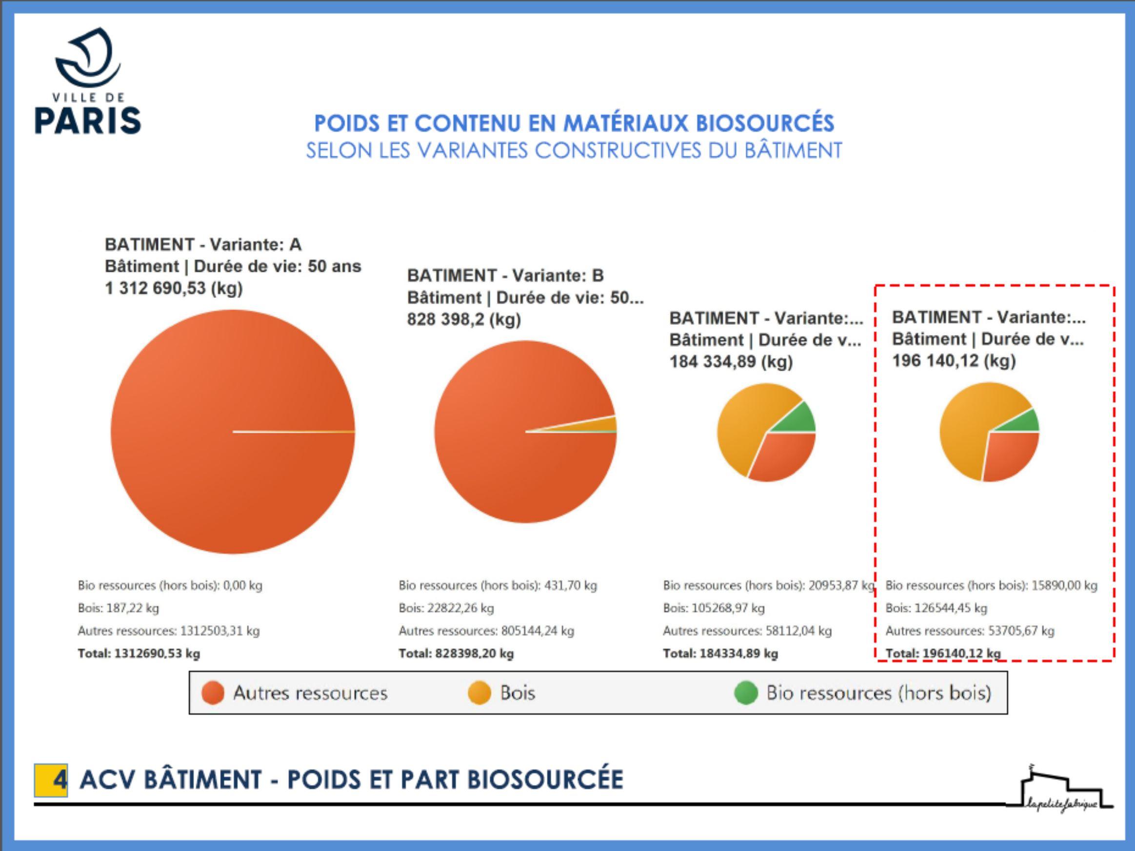 Carnet de Chantier Confiné 9 – CoconBIM et Analyse de Cycle de Vie